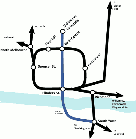 the city loop, plus the proposed line
